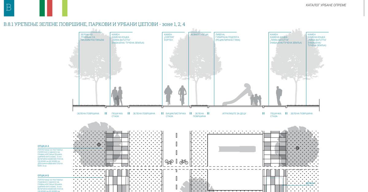 III.1. Единна визия за градските елементи